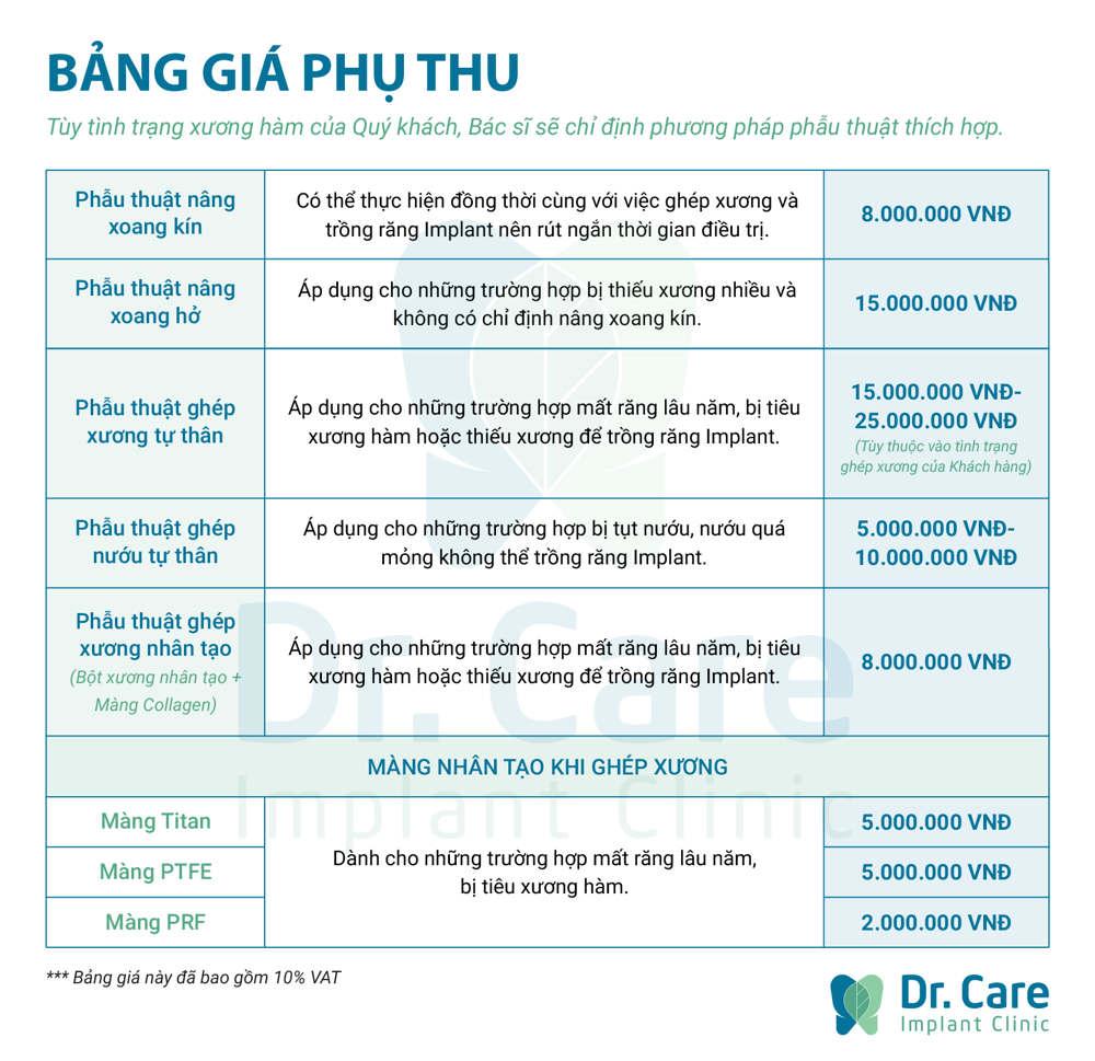 Chi phí ghép xương răng là bao nhiêu? – Bảng giá mới nhất 2018