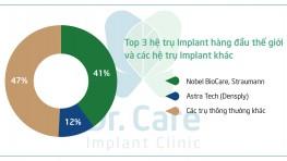 Điểm mặt các trụ Implant được ưu tiên ứng dụng nhất hiện nay